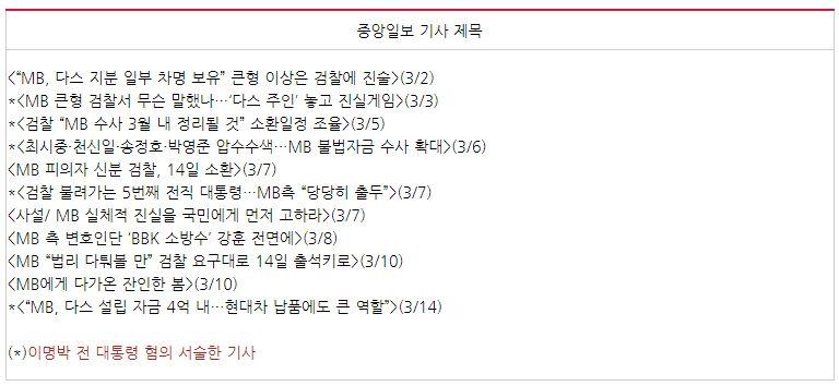 이명박 대통령 검찰조사 관련 중앙일보의 기사 목록(3/1~14)
