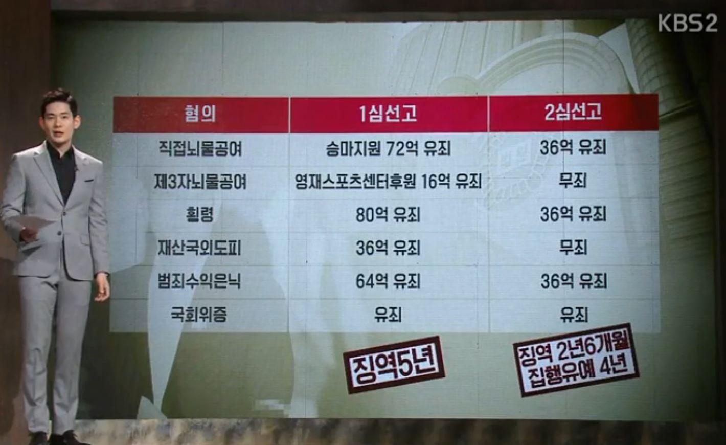 지난 14일, KBS <추적 60분>이 보도한 '이재용은 어떻게 풀려났나' 편