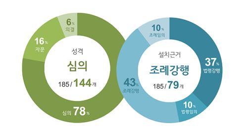 <그림 1> 서울시 행정위원회 운영 현황. 서울시 행정위원회 기능별(성격별), 설치근거별 분류.