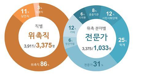<그림 2> 서울시 행정위원회 위원 구성 현황.