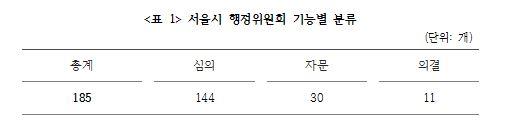 <표 1> 서울시 행정위원회 기능별 분류