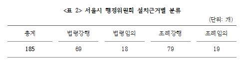 <표 2> 서울시 행정위원회 설치근거별 분류.