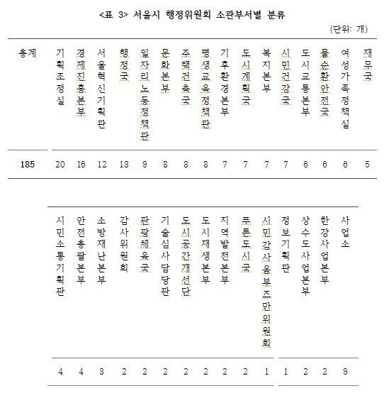 <표 3> 서울시 행정위원회 소관부서별 분류.