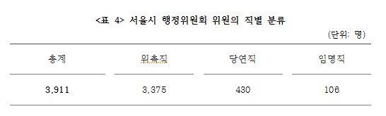 <표 4> 서울시 행정위원회 위원의 직별 분류.