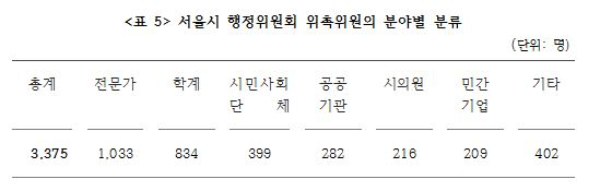 <표 5> 서울시 행정위원회 위촉위원의 분야별 분류.