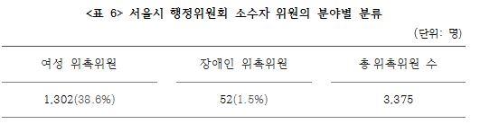 <표 6> 서울시 행정위원회 소수자 위원의 분야별 분류.