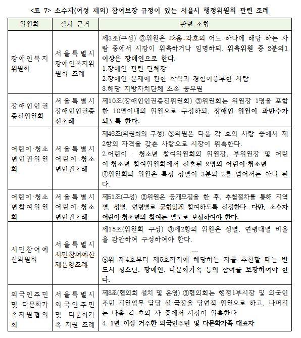 <표 7> 소수자(여성제외) 참여보장 규정이 있는 서울시 행정위원회 관련 조례.