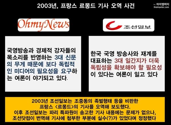 2003년 조선일보는 조중동을 비판한 프랑스 <르몽드> 기사를 오역해 보도했다. 이후 오마이뉴스의 지적이 있자, 조선일보는 오역이 있었음 인정하는 글을 게재했다.