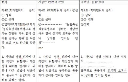 동물보호법 시행규칙 입법예고안ㆍ개선안 비교1