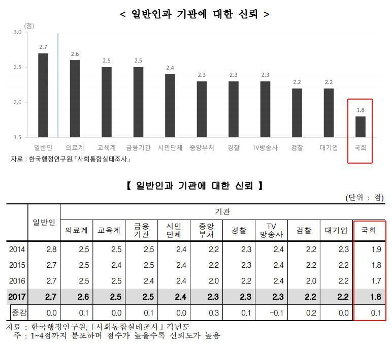지난 22일 통계청이 발표한 <한국의 사회지표>. 국회에 대한 신뢰도는 최하위다. 수년째다.
