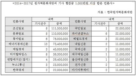 2014~2017년 한국원자력문화재단(현 한국에너지정보문화재단)으로부터 1000만원 이상 협찬금을 받은 언론사 명단. 3년 6개월간 총 35개 언론사가 7억 3460만원을 받고 123건의 협찬기사를 썼다.