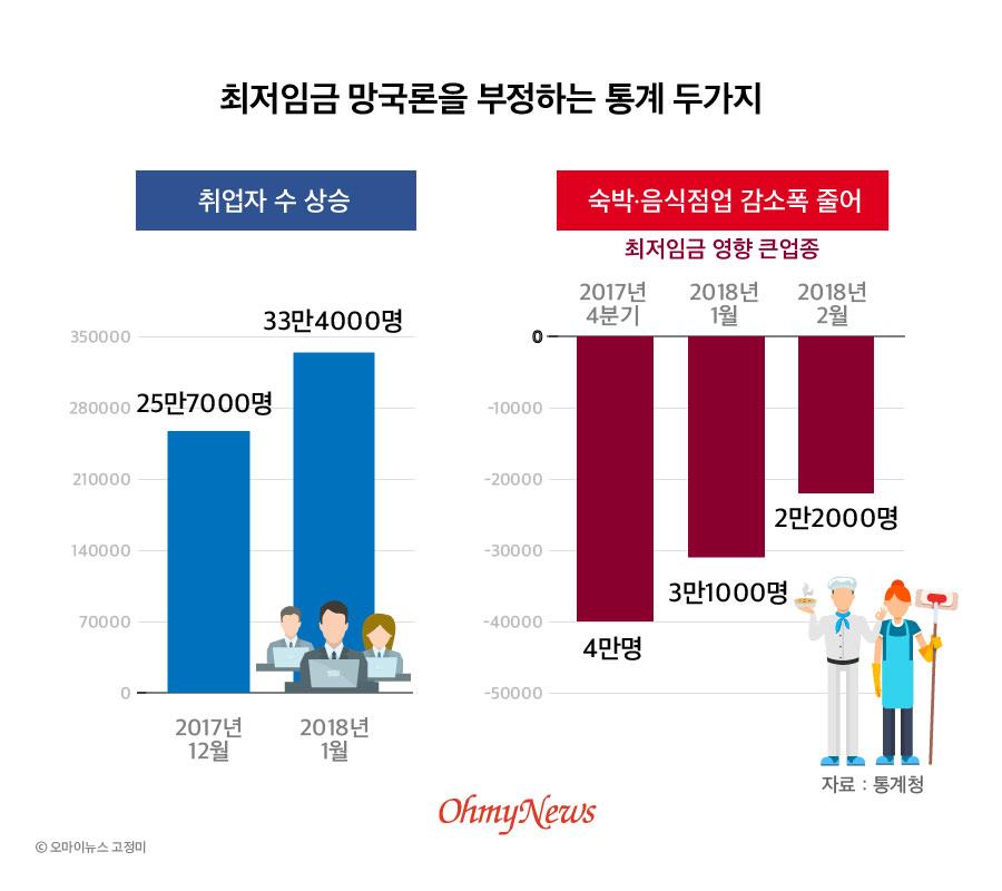 최저임금 망국론을 부정하는 통계 두가지.