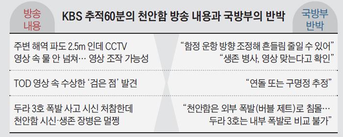 <조선일보>의 반박