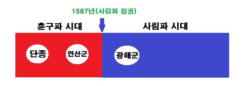 조선왕조 지배층 교체와 단종·연산군·광해군의 집권 시기.