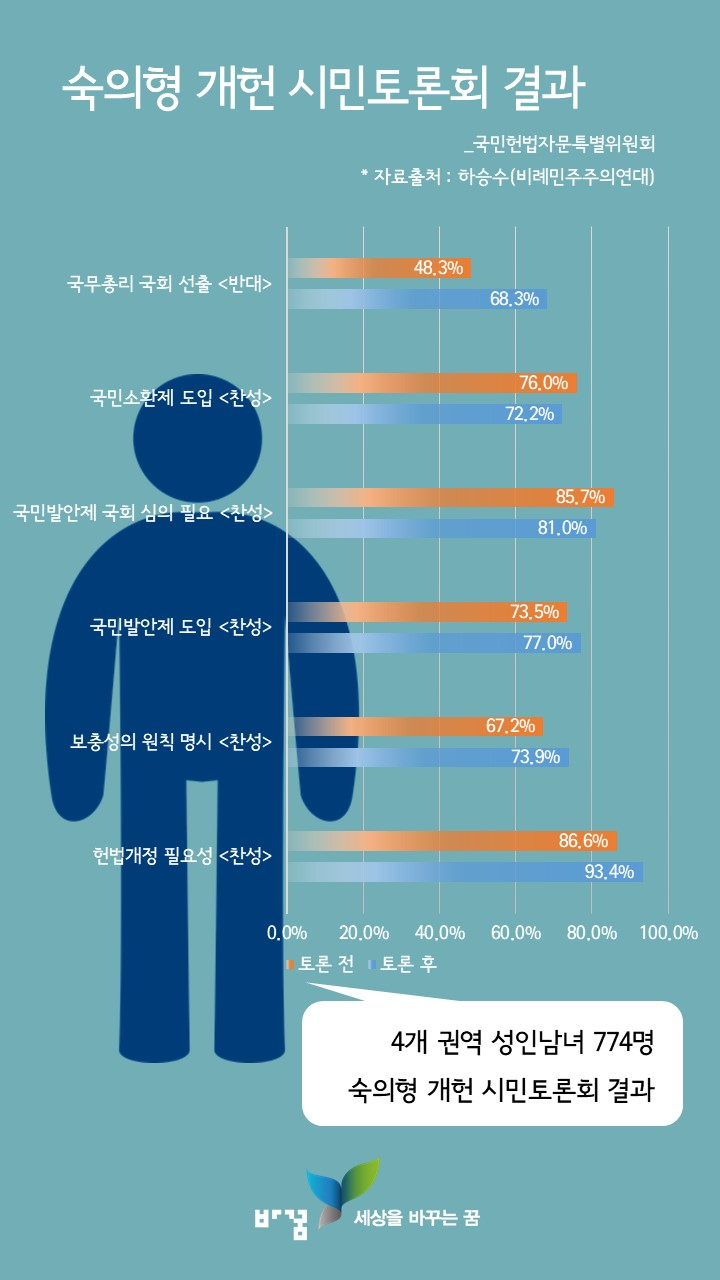 숙의형 개헌 시민토론회 사전 사후 결과 숙의형 개헌 시민토론회 사전 사후 결과