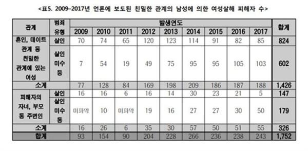 2009~2017년 언론에 보도된 친밀한 관계의 남성에 의한 여성살해 피해자 수