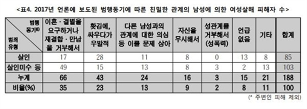 2017년 언론에 보도된 범행동기에 따른 친밀한 남성에 의한 여성살해 피해자 수