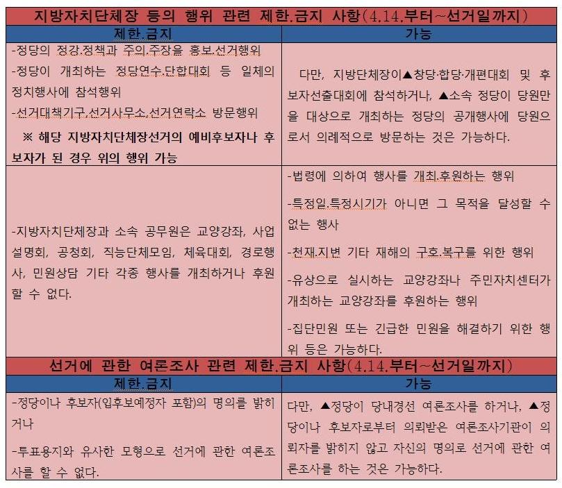 충청남도선거관리위원회에 따르면 선거 60일인 4월 14일부터 지방자치단체장은 각종 행사를 개최·후원할 수 없고, 정당이나 후보자는 그 명의로 선거에 관한 여론조사를 할 수 없다고 밝혔다.(사진,지방자치단체장 선거일 60일인 14일 부터 제한.금지행위)