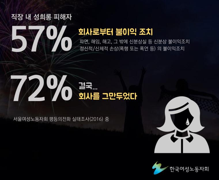 서울여성노동자회 평등의전화 실태조사(2016)에 따르면, 직장내 성희롱 피해자 중 57%가 회사로 부터 인사상 불이익 조치를 받고, 폭행 폭언 등 2차 피해를 입은 것으로 나타났다. 그리고 직장 내 성희롱 피해자의 72%가 퇴사한다고 집계 되었다.