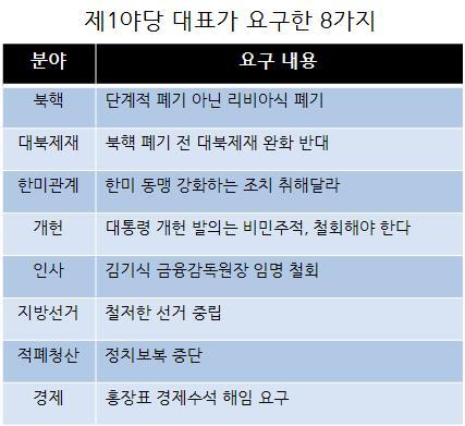 홍준표 요구조건 자유한국당 홍준표 대표가 청와대에서 가진 대통령과의 회동에서 8개 사항의 요구사항을 제시했다고 발표했다.