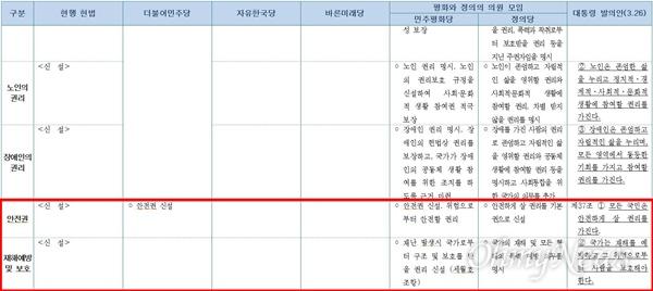 지난 9일 국회 헌정특위에 제출된 정당별 개헌 의견 비교표.
