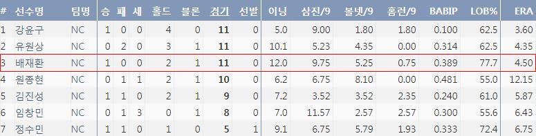 2018시즌 NC 주요 불펜투수들의 기록 (출처: 야구기록실 KBReport.com)