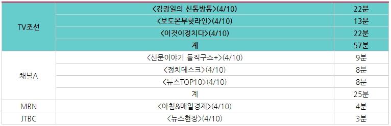 4월 10일, 종편 4사가 '북한 평양공연 USB 유통', '북 청소년 한국 가요 듣다 처벌' 다룬 시간 비교 ⓒ민주언론시민연합