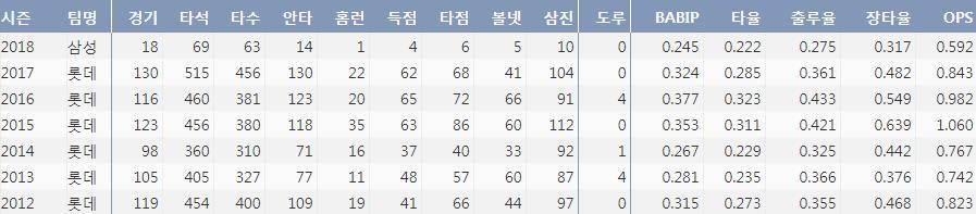 삼성 강민호의 최근 7시즌 주요 기록 (출처: 야구기록실 KBReport.com)