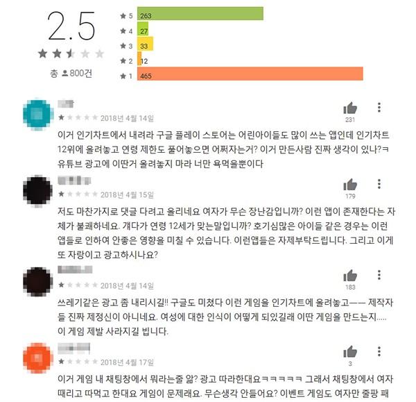 """최근 출시된 모바일 게임 '왕이 되는 자'의 구글 앱 스토어 리뷰란. 800건의 게임 리뷰 중 465건이 최저인 별점 1개를 줬다. 아래 의견란에는 """"구글 플레이 스토어는 어린 아이들도 많이 쓰는데 어쩌자는 거?"""", """"여자가 무슨 장난감입니까? 이런 앱이 존재한다는 자체가 불쾌하네요"""" 등의 비판들이 쏟아졌다."""