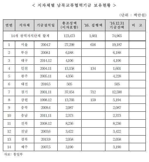 지자체별 남북교류협력기금 보유현황, 통일부, 2017