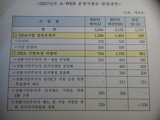 중앙선관위 ODA 예산 세부 편성내역 2017년도 중앙선관위 ODA 예산 세부 편성내역