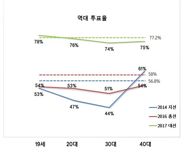 2014 전국 동시 지방선거, 2016 총선 및 2017 대선 투표율