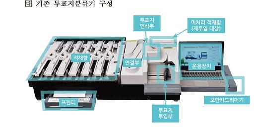 투표지분류기 구성 투표지분류기 제작 제안 요청서에 나오는 구성도