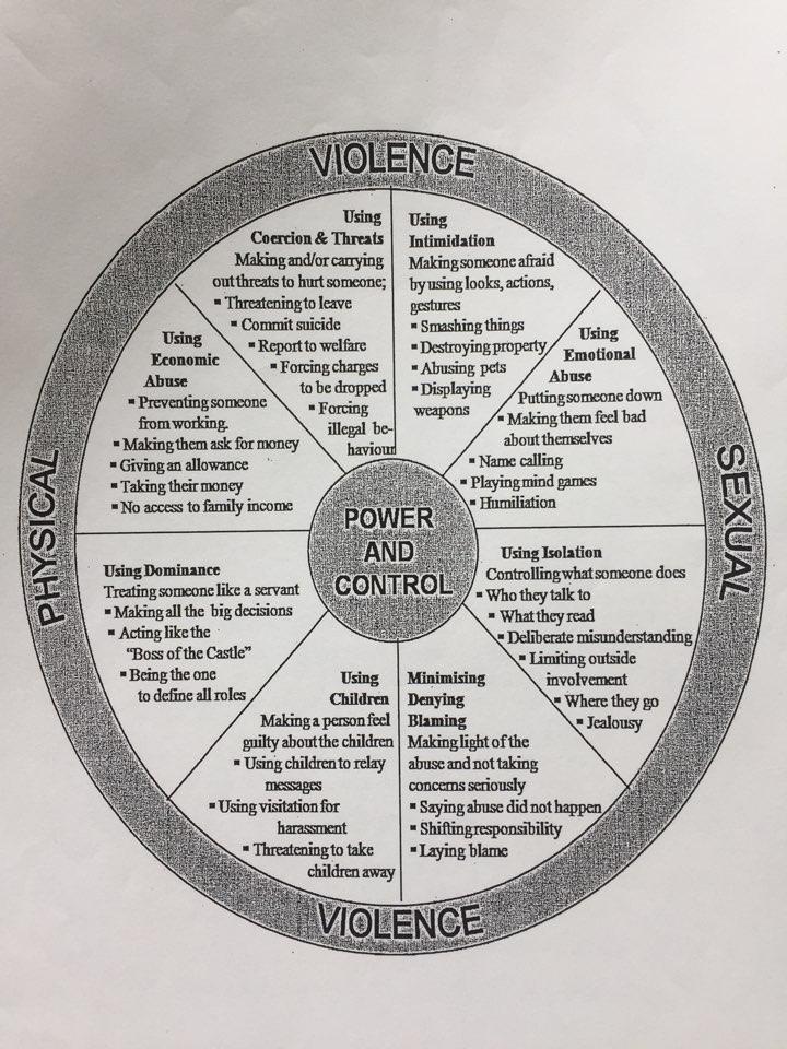 캐나다에서 정의하고 있는 가정폭력의 범주. 신체적 학대 뿐 아니라 경제적인 능력을 통한 억압, 사회활동을 제약하는 것, 아이에게 죄책감을 들도록 하는 것, 정서적인 학대 모두가 가정폭력으로 간주된다.