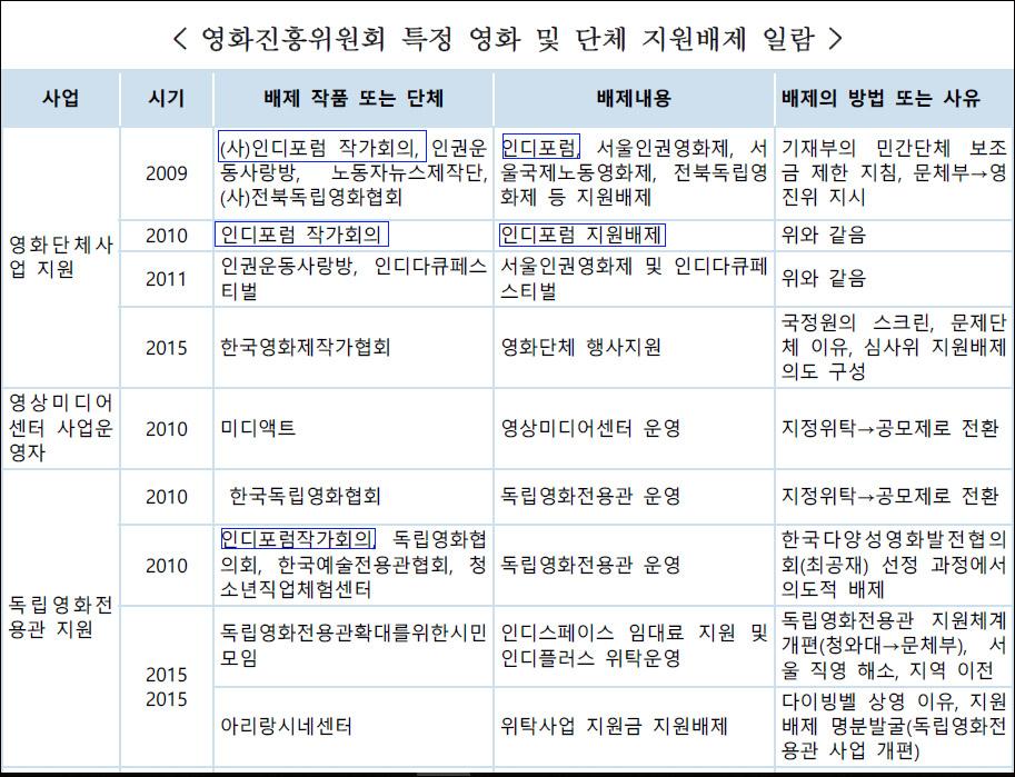 문화에술계 블랙리스트 진상조사 및 제도개선위원회가 공개한 '영화진흥위원회 특정 영화 및 단체 지원배제 일람'