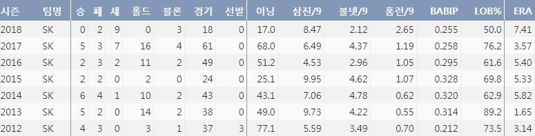 박정배의 최근 7시즌 주요기록(출처: 야구기록실 KBReport.com)
