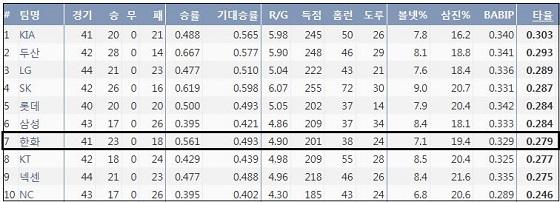 5월 16일 현재 KBO리그 팀 타율 순위 (출처: 야구기록실 KBReport.com)