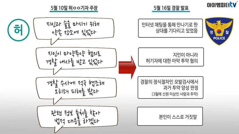 5월 10일 미디어오늘에 보도됐던 한겨레 허아무개 기자의 주장과 5월 16일 경찰 발표의 차이점. 허기자의 주장은 대부분 거짓으로 밝혀졌다