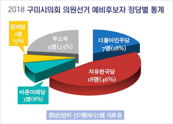 구미시의회 의원으로 등록한 예비후보는 자유한국당이 압도적이다.