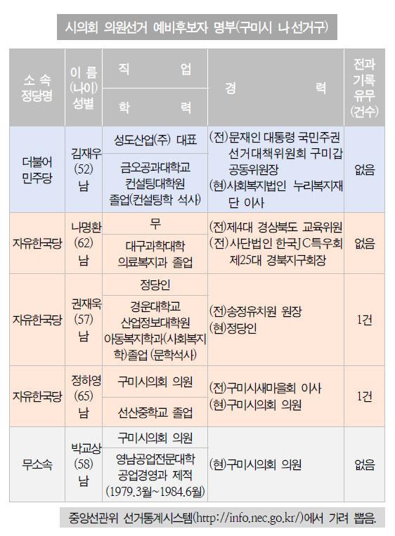 의원 정수 3인인 구미시 나 선거구에는 다섯명의 후보가 등록했는데 자유한국당은 3명을 공천했다.