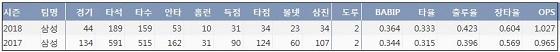 삼성 러프 최근 2년 간 주요 기록 (출처: 야구기록실 KBReport.com)