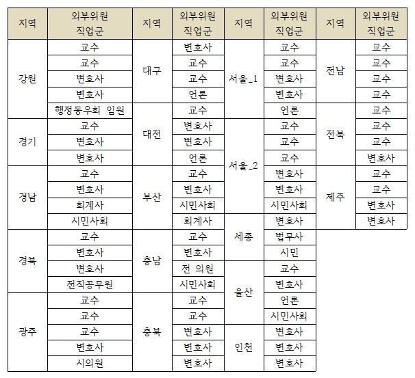 2018년 광역자치단체 정보공개심의회 외부위원 구성 현황