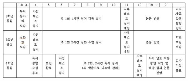 실행연구 계획 실행연구 계획표