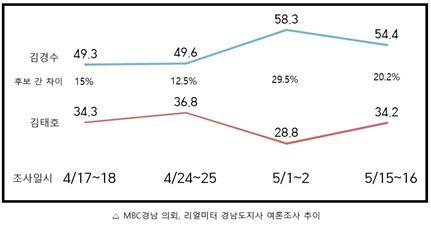 MBC경남 의뢰, 리얼미터 경남도지사 여론조사 추이