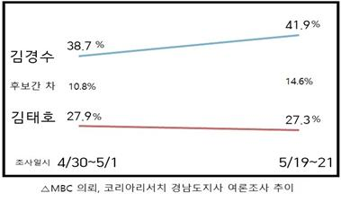 MBC 의뢰, 코리아리서치 경남도지사 여론조사 추이