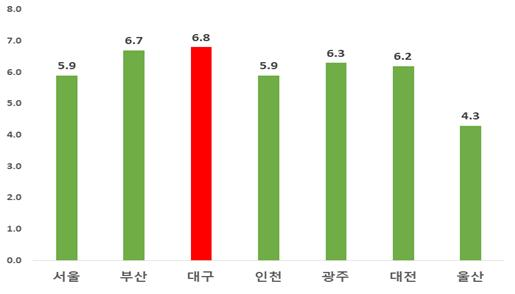 전국 7개 광역시도의 소득 상위20%와 하위20% 간의 기대수명 격차 (남녀전체, 2012-2015년)(단위: 년)
