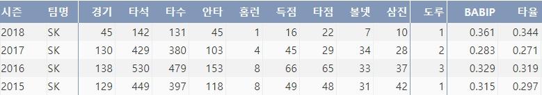 올시즌 3할 4푼대 타율을 기록하고 있는 SK 김성현 (출처=야구기록실, KBReport.com)