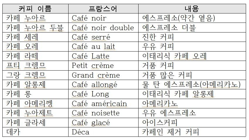 커피 종류 파리의 커피는 다양하고 생소한 이름이 많았다.