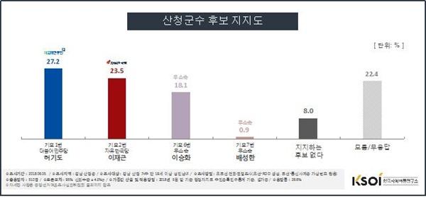 한국사회여론연구소(KSOI)가 실시한 경남 산청군수 후보 여론조사.