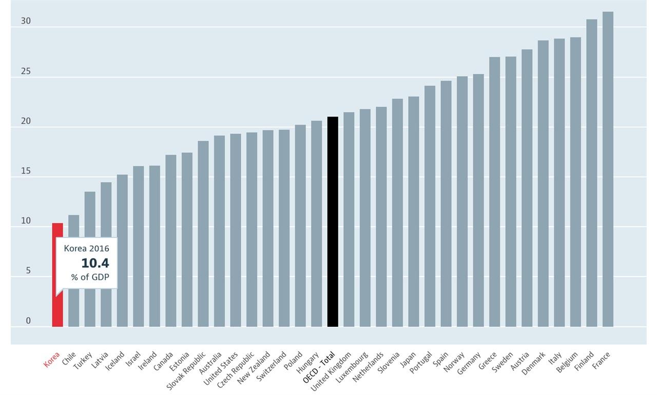 한국의 사회복지투자는 바닥권으로, 국내총생산(GDP) 대비 비율이 OECD 국가 평균의 절반에도 미치지 못한다. 반면에 국방비 지출 비율은 OECD 평균의 두 배에 달한다.